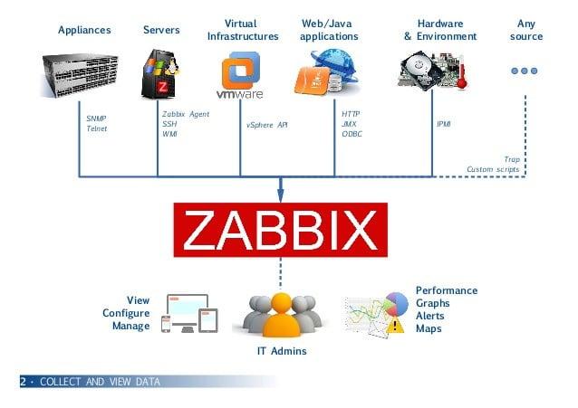 Cara Install Zabbix di Ubuntu
